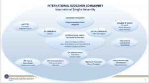 Aggiornamento sull'assemblea generale dell'IDC