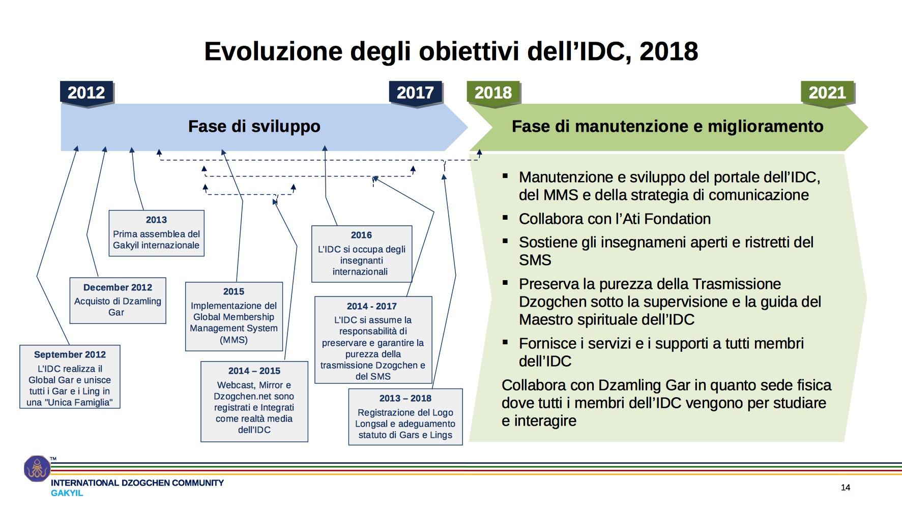 2018 IDC AGM Short Presentation2