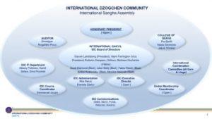 Assemblea generale dei soci della Comunità Internazionale Dzogchen